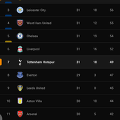 After Manchester United Won 2-1 Against Tottenham, This Is How The EPL Table Looks Like