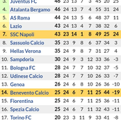 How the Serie A Table Has Changed After AC Milan Won 2-1 & Inter Milan Won 3-0