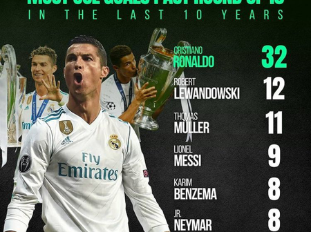 Ronaldo has more UCL knockout goals than Messi and Lewandowski combined in the last 10 years