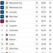 EPL Table Standings After Chelsea, Manchester United, Liverpool, West Ham and Arsenal Wins