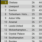 EPL table after Monday's game as Everton catch up with Chelsea and Liverpool on the log