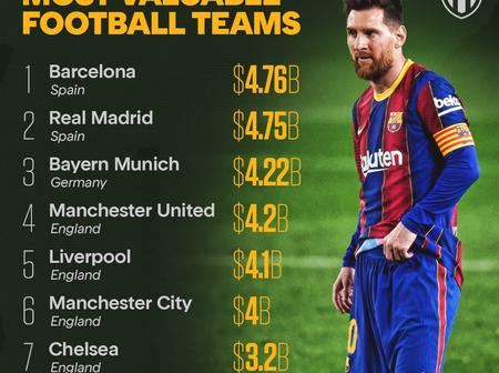 Top 10 Most Valuable Clubs In The World - Man City Placed 5th, See Where Your Team Ranks