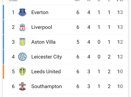 After Southampton Ends Everton Unbeaten Run, Checkout Their Position In The Premier League Table.