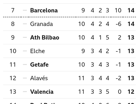 Spanish La Liga Table After Today's Games