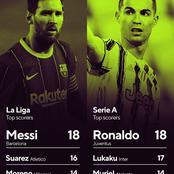 Who Could Stop Them? Cristiano Ronaldo & Messi Are The Top Scorers In Serie A & La Liga So Far!