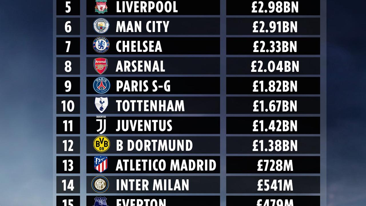 World's most valuable football clubs revealed with Barca top & Man Utd up to 4th