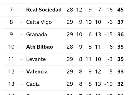 After Atletico Madrid Lost 1-0 & Man United Won 2-1, This Is How Their League Tables Look Like