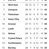 After Man United Won 2-0 Against Man City, This Is How The EPL Table Looks Like