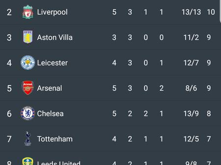 After Man United Beat Newcastle 4-1 And Arsenal Lost 1-0, See How The Premier League Table Looks Like Now