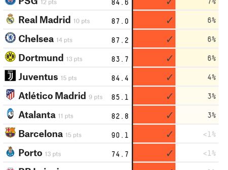 Tuesday UEFA Championship Sure Picks To Bank on and Earn Good Cash
