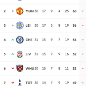 EPL: See changes in the Premier League table after all today's matches