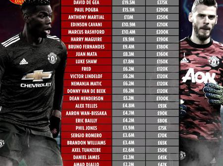 Manchester United Wages Structure For 2021 Season