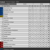 After Leicester City Defeated Brighton & Over Take Man United, See How The EPL Table Now Looks Like