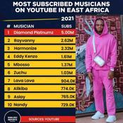 Tanzania Shines As Diamond Platinumz Tops The List Of Most Subscribed Artists In East Africa
