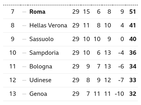 After Juventus Won 2-1 And Inter Milan Won 2-1, This Is How The Serie A Table Looks Like
