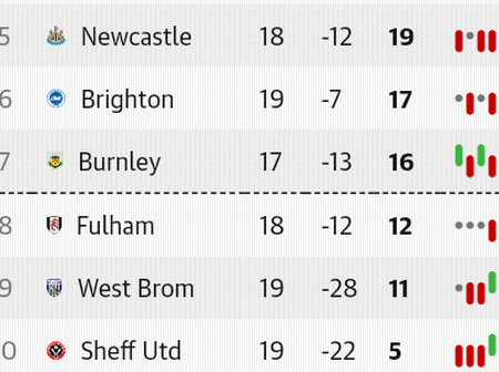 After the Wednesday EPL fixtures, This is how the premier league table looks like