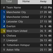 After Tottenham And Everton Both Won 1-0, See Where Chelsea Dropped To On The EPL Table.