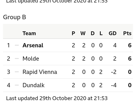 UEFA Europa League Table After Matchday 2 Fixtures