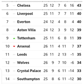 EPL Table: See Where Arsenal Moved After 3-1 Win Over Leicester