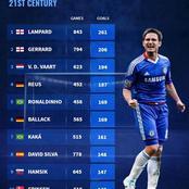 Highest Scoring Midfielders In The 21st Century