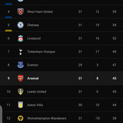 After Arsenal Won 3-0 Against Sheffield United, This Is How The EPL Table Looks Like