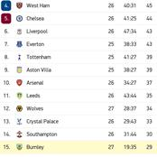 How English Premier League Table Looks Like After Leicester Draw 1-1 Against Burnley
