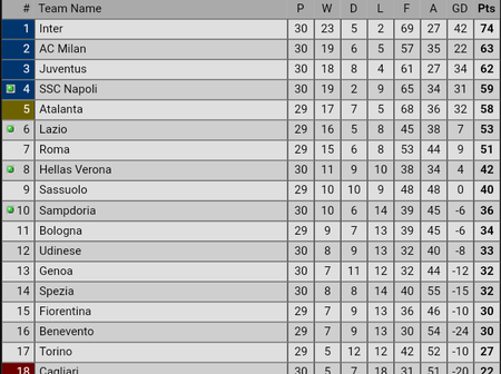 After Ronaldo Failed To Score And Inter Milan Won, See How The Seria A Table Now Looks Like