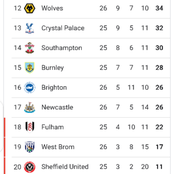 After Wolves drew 1-1, See how the premier league table currently looks like.