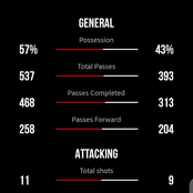See Manchester United vs Real Socidedad Stats as they played 0:0