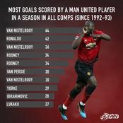 Most Goals Scored By A Manchester United Player In A Season In All Competitions Since 1992/93