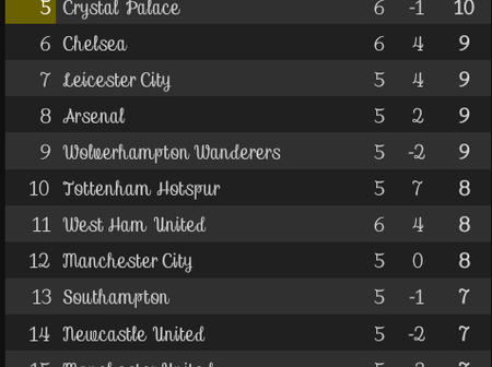After Manchester United and Chelsea's goalless draw, This is how the EPL Table looks like