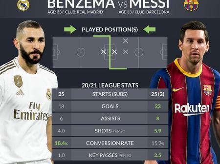 Lionel Messi And Karim Benzema's 2020/21 La Liga Statistics