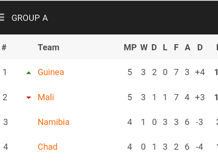 Full Africa Cup of Nations qualification table after yesterday's matches