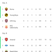 After this week's Uefa Europa League Matches, this is how the Group standings are