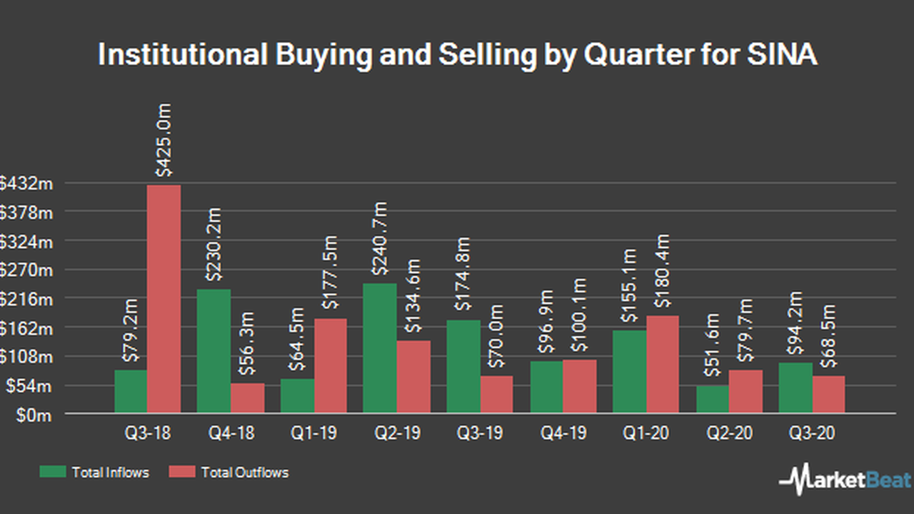 Squarepoint Ops LLC Trims Position in SINA Co. (NASDAQ:SINA)