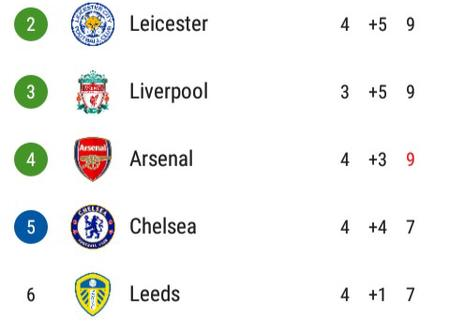 After Arsenal Beat Sheffield United 2-1, This Is How The EPL Table Looks Like