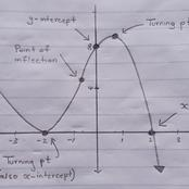 Mathematics : Sketching a Cubic Function