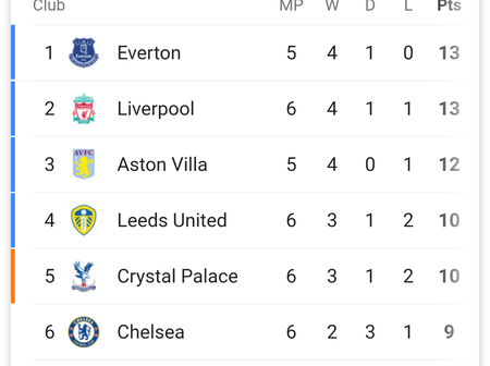 After Liverpool Beat Sheffield United 2-1 Checkout The Premier League Table.