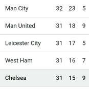 Man United Fixture as Season Nears the End