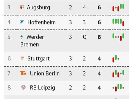 After Borussia Dortmund Beat Freiburg 4-0, This Is How The Bundesliga Table Looks Like