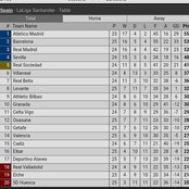 After Barcelona Defeated Sevilla 2:0 To Overtake Real Madrid See How The Laliga Table Now Looks Like