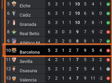 See La Liga Table After Barcelona Lost to Real Madrid & maintains 10th position in Table