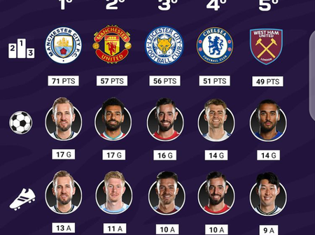 EPL's Current Top 5 Highest Goalscorers, Most Assists, Leading Points And Most Valuable Players.