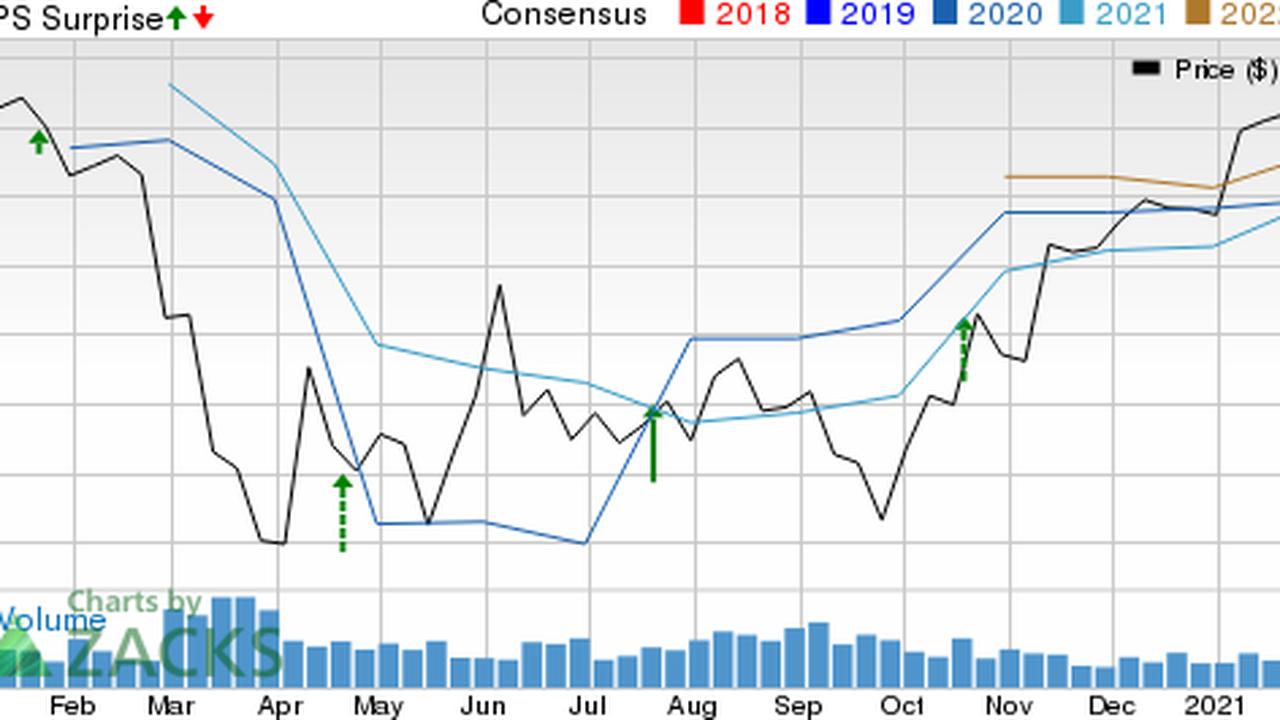 BancorpSouth (BXS) Q4 Earnings Beat Estimates, Revenues Rise