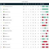 The latest Premier Soccer League Table after Kaizer Chiefs were held by Baroka