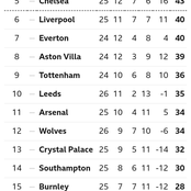 EPL Table After Yesterday's Matches As Man City Go 13 Points Clear Ahead Of Man United