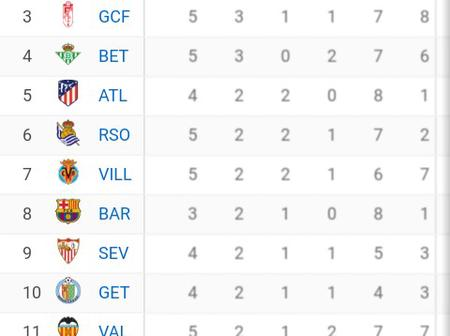 After Real Madrid Were Beaten 1-0 By Cadiz, Check Out How The La Liga Table Looks Like Now