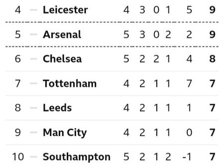 After Manchester United Beat Newcastle 3-1, This Is How The Premier League Table Looks Like Now