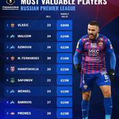 10 Most Valuable Player In The Russian Premier League