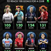 Fastest Players To Reach 100 Goals For A Club - Cristiano Ronaldo Is Currently At The Top Table